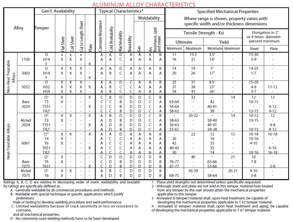 Aluminum alloy characteristics
